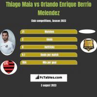 Thiago Maia vs Orlando Enrique Berrio Melendez h2h player stats