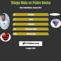 Thiago Maia vs Pedro Rocha h2h player stats