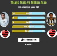Thiago Maia vs Willian Arao h2h player stats