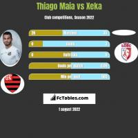 Thiago Maia vs Xeka h2h player stats