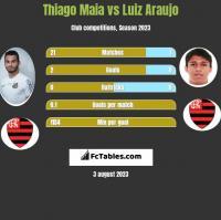 Thiago Maia vs Luiz Araujo h2h player stats