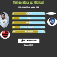 Thiago Maia vs Michael h2h player stats