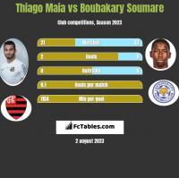 Thiago Maia vs Boubakary Soumare h2h player stats
