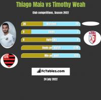 Thiago Maia vs Timothy Weah h2h player stats