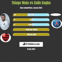 Thiago Maia vs Colin Dagba h2h player stats