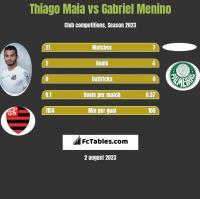 Thiago Maia vs Gabriel Menino h2h player stats