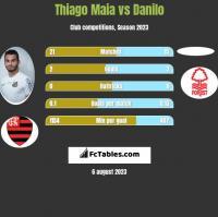 Thiago Maia vs Danilo h2h player stats