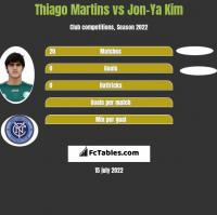 Thiago Martins vs Jon-Ya Kim h2h player stats