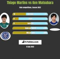 Thiago Martins vs Ken Matsubara h2h player stats