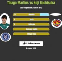 Thiago Martins vs Koji Hachisuka h2h player stats