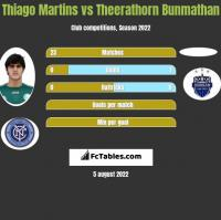 Thiago Martins vs Theerathorn Bunmathan h2h player stats