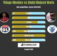 Thiago Mendes vs Abdul Majeed Waris h2h player stats