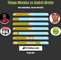 Thiago Mendes vs Andrei Girotto h2h player stats