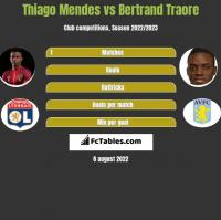 Thiago Mendes vs Bertrand Traore h2h player stats