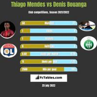 Thiago Mendes vs Denis Bouanga h2h player stats