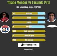 Thiago Mendes vs Facundo Piriz h2h player stats