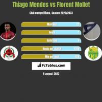 Thiago Mendes vs Florent Mollet h2h player stats