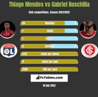 Thiago Mendes vs Gabriel Boschilia h2h player stats