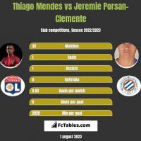 Thiago Mendes vs Jeremie Porsan-Clemente h2h player stats