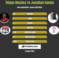 Thiago Mendes vs Jonathan Bamba h2h player stats
