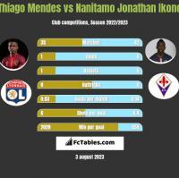 Thiago Mendes vs Nanitamo Jonathan Ikone h2h player stats