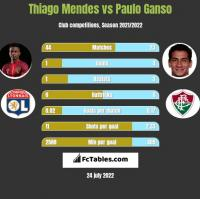 Thiago Mendes vs Paulo Ganso h2h player stats
