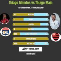 Thiago Mendes vs Thiago Maia h2h player stats