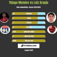 Thiago Mendes vs Luiz Araujo h2h player stats