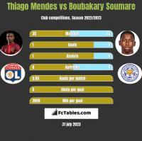 Thiago Mendes vs Boubakary Soumare h2h player stats