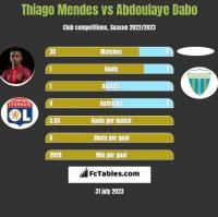 Thiago Mendes vs Abdoulaye Dabo h2h player stats