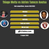 Thiago Motta vs Adrien Tameze Aoutsa h2h player stats