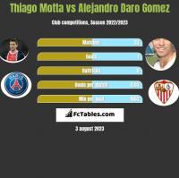 Thiago Motta vs Alejandro Daro Gomez h2h player stats