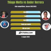 Thiago Motta vs Ander Herrera h2h player stats
