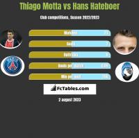 Thiago Motta vs Hans Hateboer h2h player stats