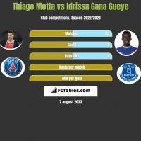 Thiago Motta vs Idrissa Gana Gueye h2h player stats