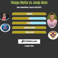 Thiago Motta vs Josip Ilicic h2h player stats