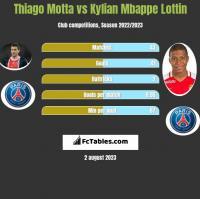 Thiago Motta vs Kylian Mbappe Lottin h2h player stats