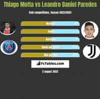 Thiago Motta vs Leandro Daniel Paredes h2h player stats