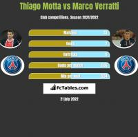 Thiago Motta vs Marco Verratti h2h player stats
