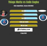 Thiago Motta vs Colin Dagba h2h player stats