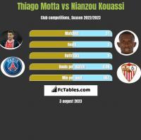 Thiago Motta vs Nianzou Kouassi h2h player stats