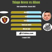 Thiago Neves vs Alison h2h player stats