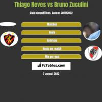 Thiago Neves vs Bruno Zuculini h2h player stats