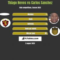 Thiago Neves vs Carlos Sanchez h2h player stats