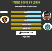 Thiago Neves vs Egidio h2h player stats