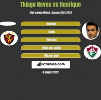 Thiago Neves vs Henrique h2h player stats