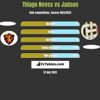 Thiago Neves vs Jadson h2h player stats