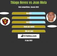 Thiago Neves vs Jean Mota h2h player stats