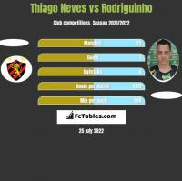 Thiago Neves vs Rodriguinho h2h player stats