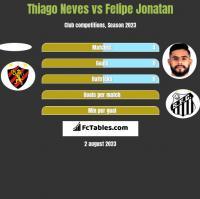 Thiago Neves vs Felipe Jonatan h2h player stats